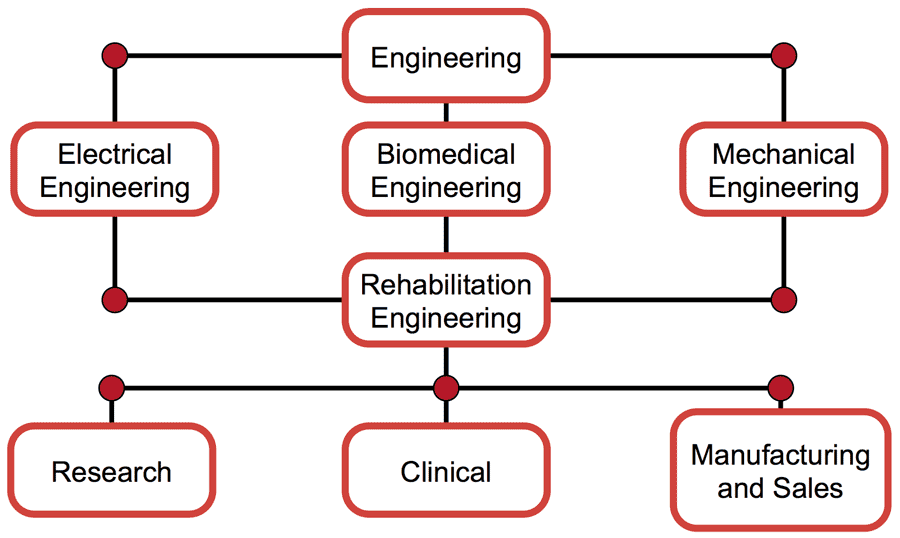 how to get into biomedical engineering
