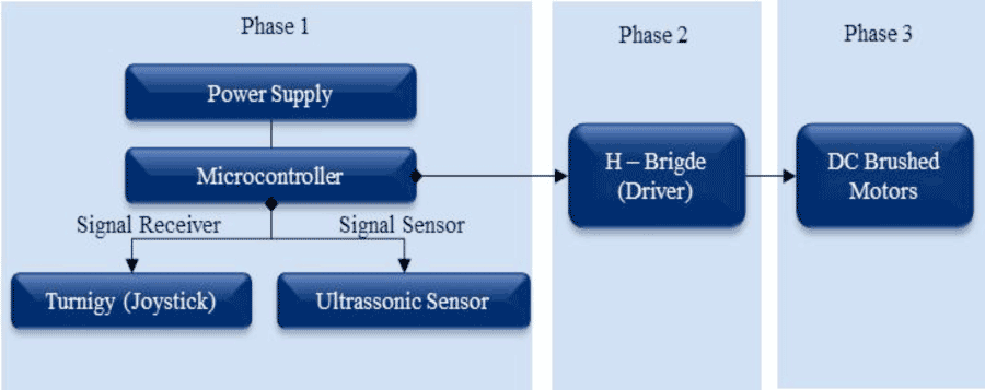 jazzy 1120 wiring diagram jet 3 wiring diagram wiring