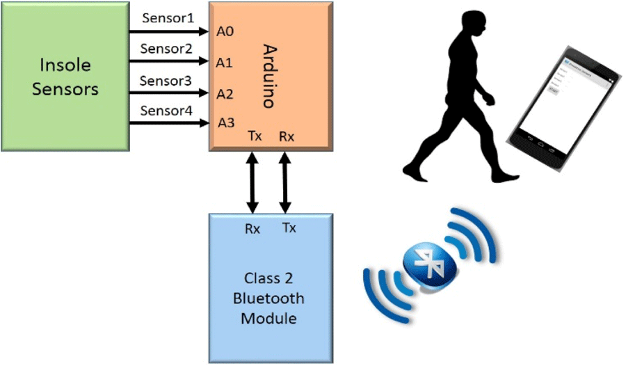 Towards A Low Power Wireless Smartshoe System For Gait