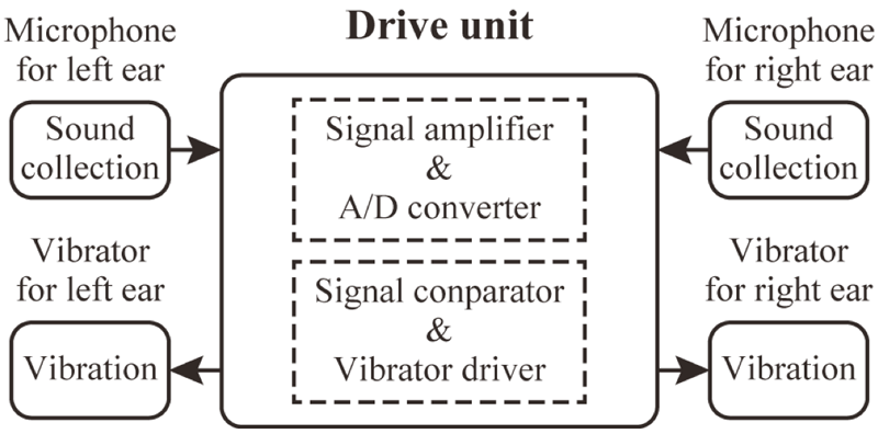 Vibration type hearing aid system for unilateral deafness patients this figure shows the schematic diagram of the circuit structure of drive unit the drive ccuart Image collections