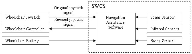 figure 2 - swcs block diagram  the diagram illustrates the interaction  between the smart wheelchair