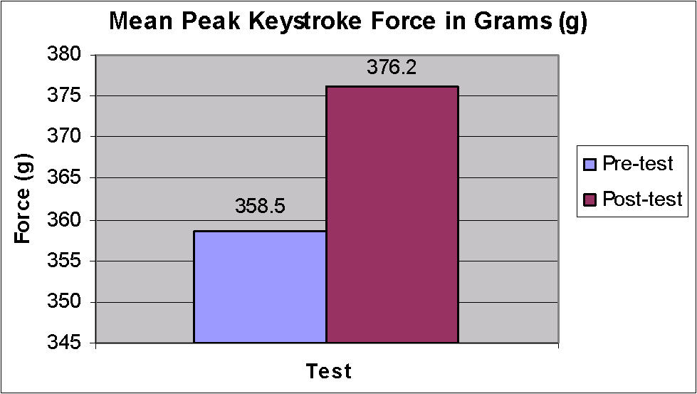 The Feasibility Of Measuring Keyboard Forces During A Typing Task To