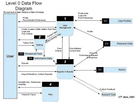 a data flow diagram of the asr performance measuring software showing the three core modules - Software For Data Flow Diagram