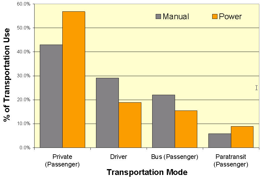 Transportation Modes, Modal Competition and Modal Shift