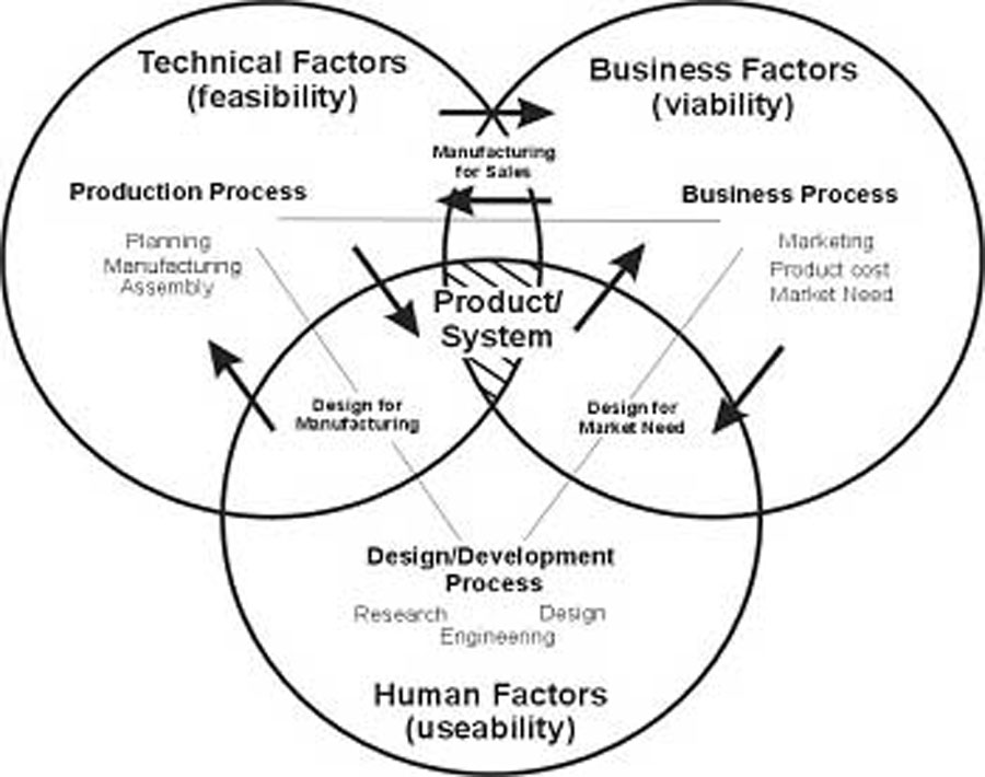 Incorporating Human Factors In Product Design And Development