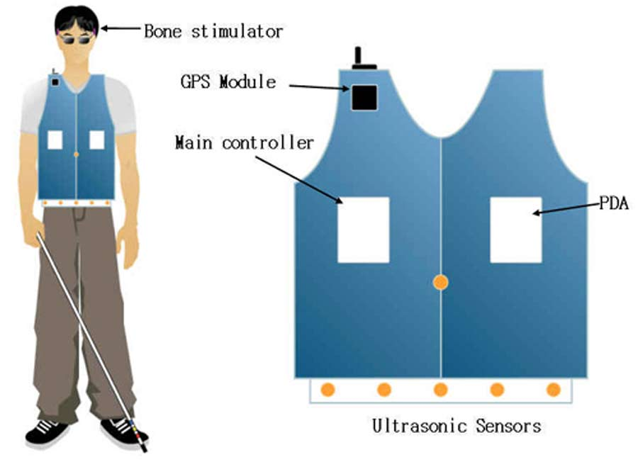 Development Of Wearable Guide System For The Blind