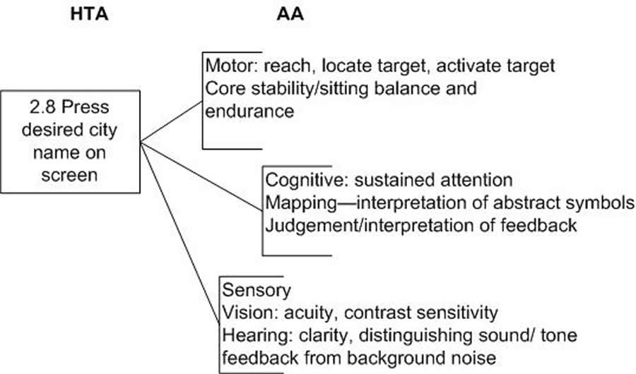 Integration of task and activity analysis to evaluate seniors use block diagram ccuart Choice Image